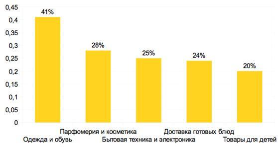 rejting-samyh-prodavaemyh-tovarov-v-internete