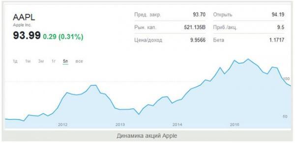 akcii-kompanii-apple