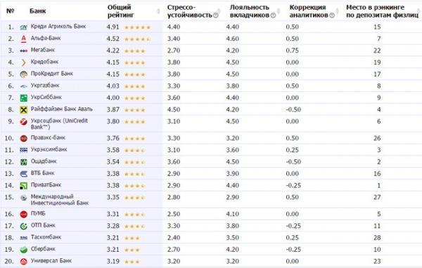 rejting-bankov-ukrainy