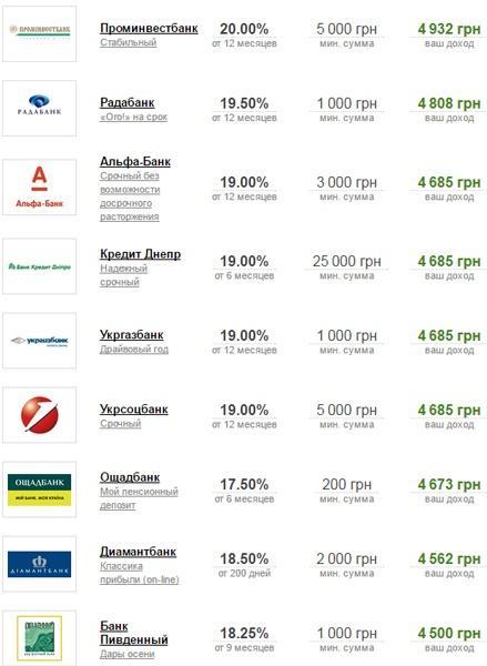 Рейтинг банков по процентным ставкам на вклады