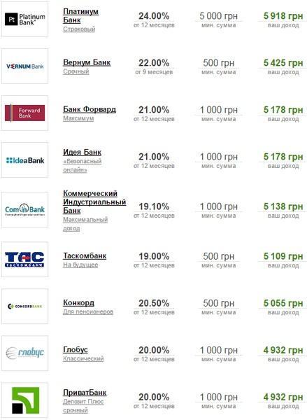 В каком банке высокие проценты по вкладам