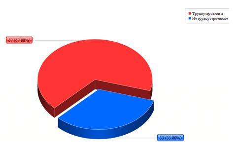 diagramma-zanjatosti-naselenija-v-vozraste-15-24-goda