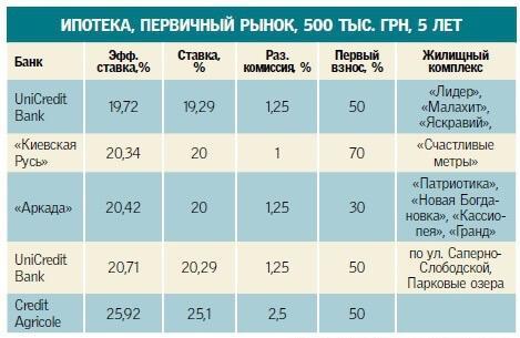 ipoteka-v-ukraine