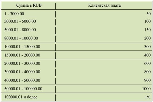 komissija-privatbanka