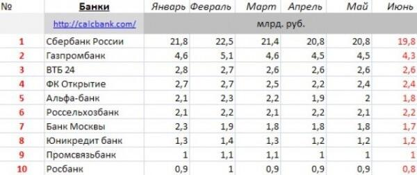 samye-nadezhnye-rossijskie-banki