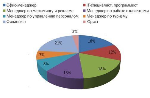 Информация ГБУ Центр государственной кадастровой оценки