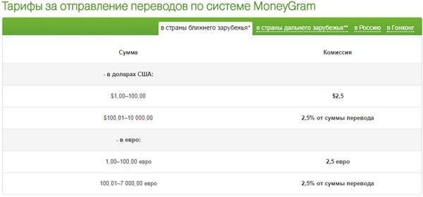 tarify-na-perevod-MoneyGram