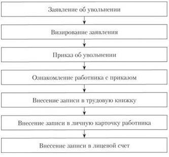 Заявление об увольнении по собственному желанию: 5 образцов
