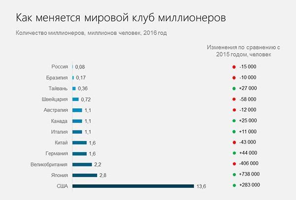 kak-menjaetsja-klub-millionerov