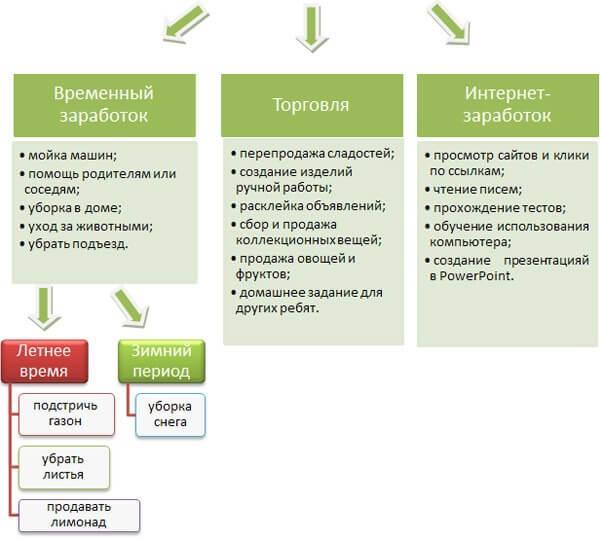 Как в интернете заработать деньги ребенку как заработать в интернете 20000 рублей в неделю без вложений