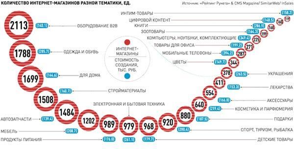 kolichestvo-internet-magazinov-v-rossii-2016-god