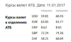Заработок на курсах валют с банком скачать советники для форекс