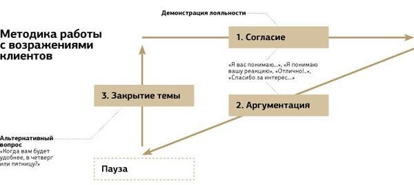 смотря невысокую работа с возражениями в системе опс Широков Алексей