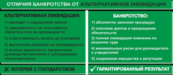 otlichija-bankrotstva-ot-likvidacii