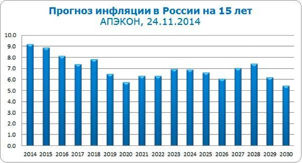 prognoz-obescenivanija-rublja-v-Rossii