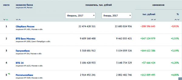 5-samyh-nadezhnyh-bankov-rossii