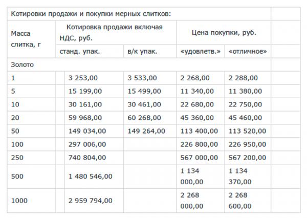 ceny-na-zoloto-v-sberbanke