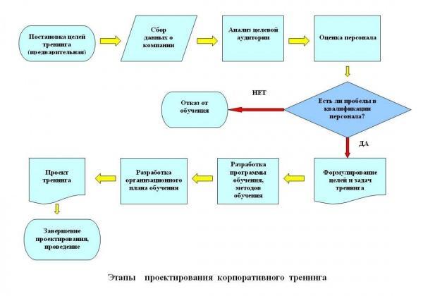 proektirovanie-treninga