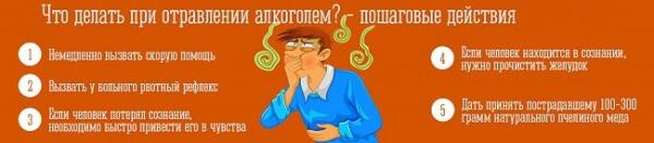 chto-delat-pri-alkogolnom-otravlenii
