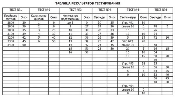 rezultaty-testirovanija