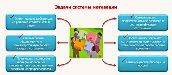 zadachi-sistemy-motivacii