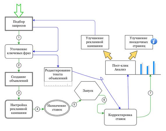 process-ispolzovanija-jandeks-direkta