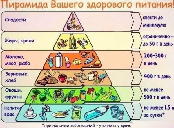 Piramida-zdorovogo-pitanija