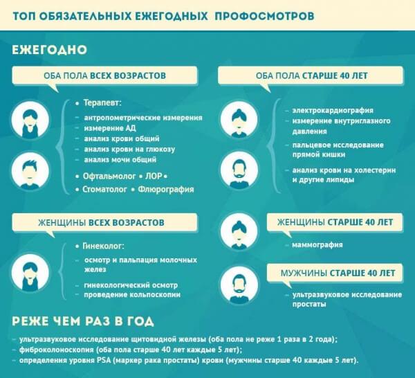 Top-objazatelnyh-ezhegodnyh-profosmotrov