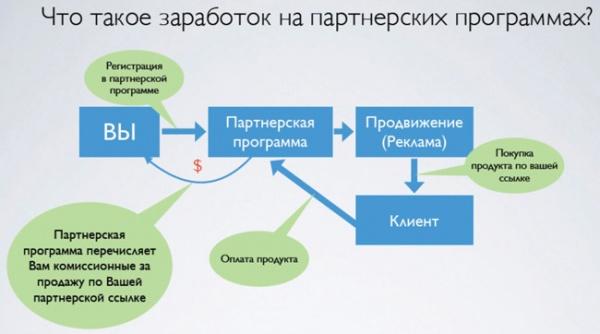 Zarabotok-na-pratnerskih-programmah