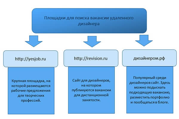 ploshhadki-dlja-poiska-raboty-dizajneru