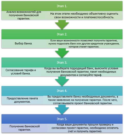 process-poluchenija-garantii