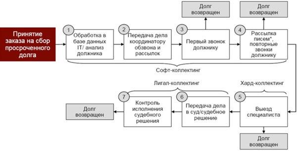 stadii-raboty-kollektorov