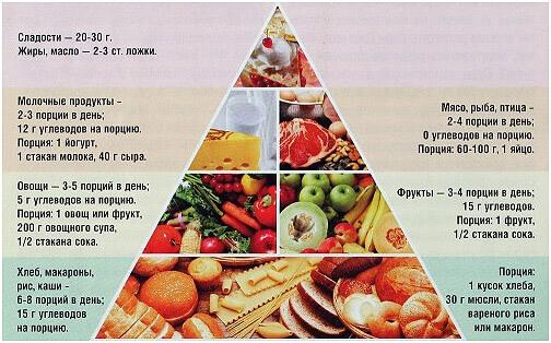 pravilnoe-pitanie-piramida