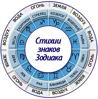 stihii-znakov-zodiaka