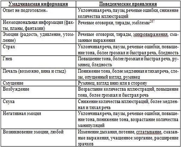 opredelenie-priznakov-lzhi