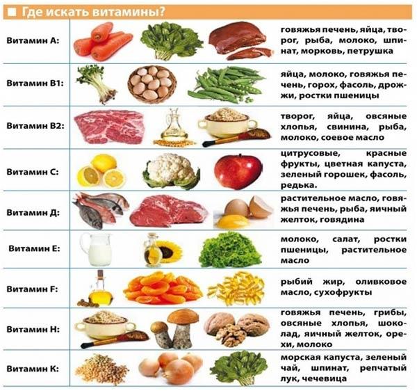 produkty-s-vitaminami