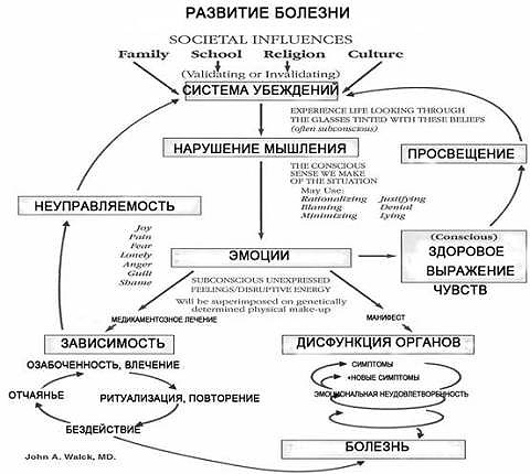 razvitie-zabolevanij-nervnoj-sistemy