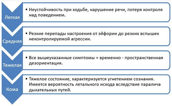 vidy-otravlenija-alkogolem