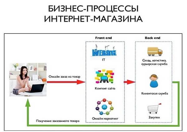 biznes-processy-internet-magazina