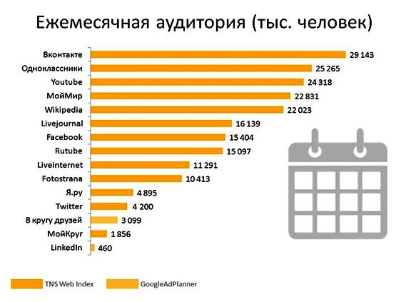statistika-poseshhenija-socsetej