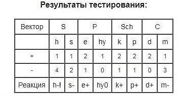 test-sondy-rezultat-testyrovanyya
