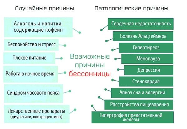 vozmoozhnye-prichiny-bessonnicy