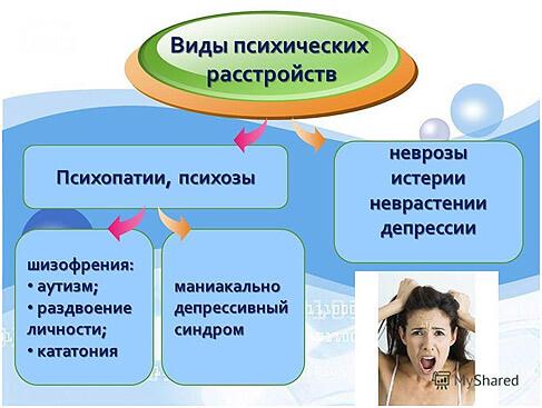 vydy-psykhycheskykh-rastroystv