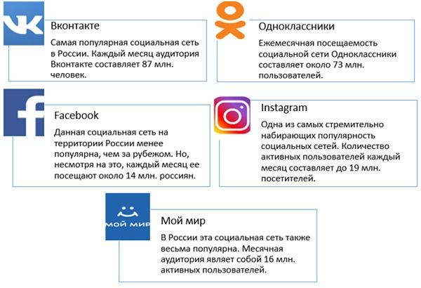 Лучшие приложения для Nokia Lumia: Социальные сети