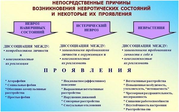 prichiny-nevroticheskogo-sostojanija