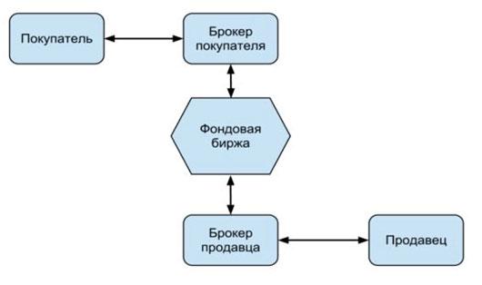shema-fondovoj-birzhi