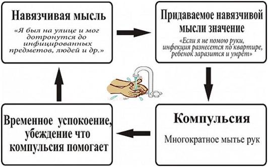 shema-navjazchivyh-myslej