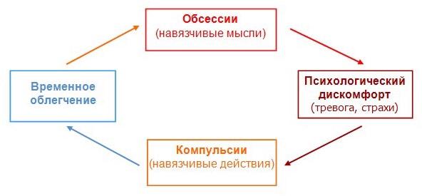 shema-vozniknovenija-psihorasstrojstva