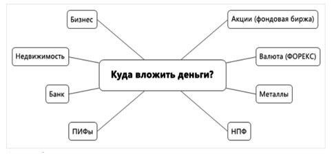 kuda-vlozhit-dengi-varianty