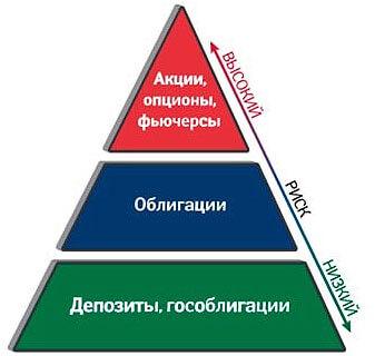 piramida-kak-rabotajut-dengi